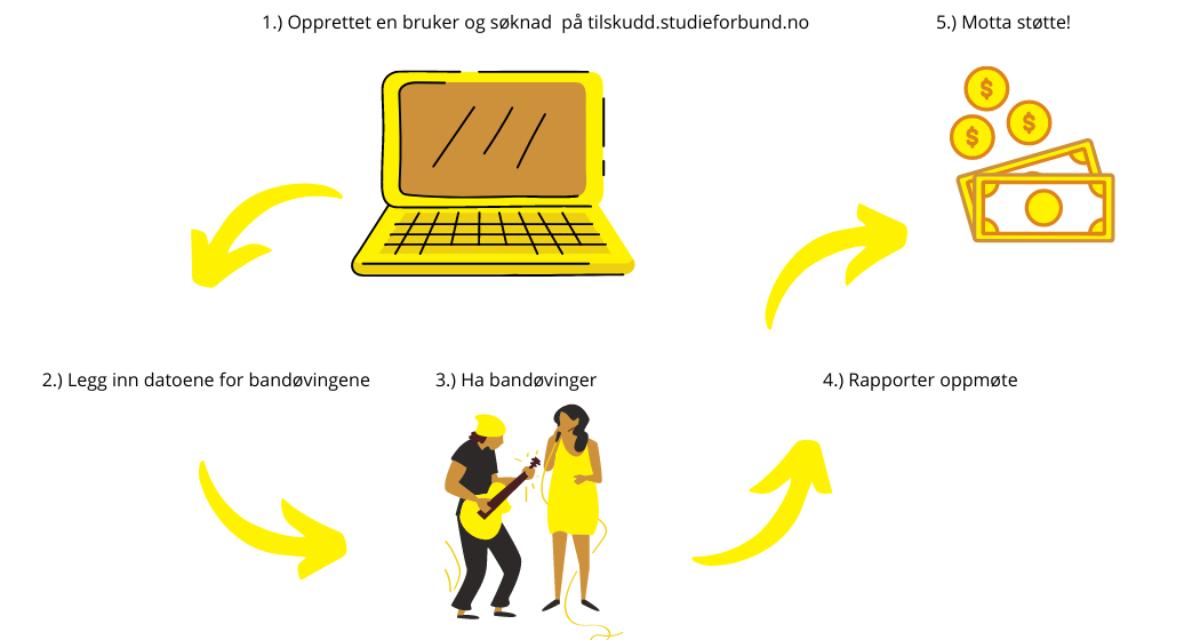 Ny portal for å søke bandøving-støtte